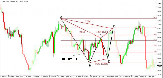 Gartley Butterfly Indicator