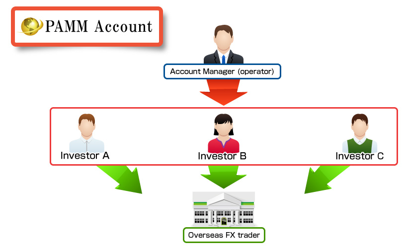 PAMM accounts: investment or business?